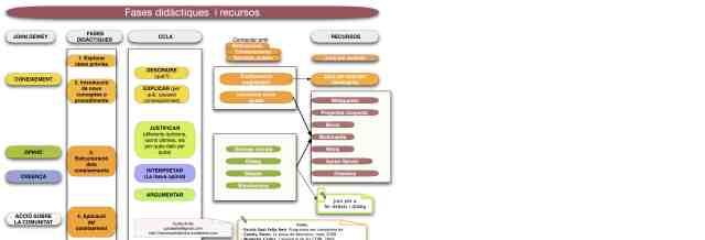Fases didàctiques, competències bàsiques i recursos