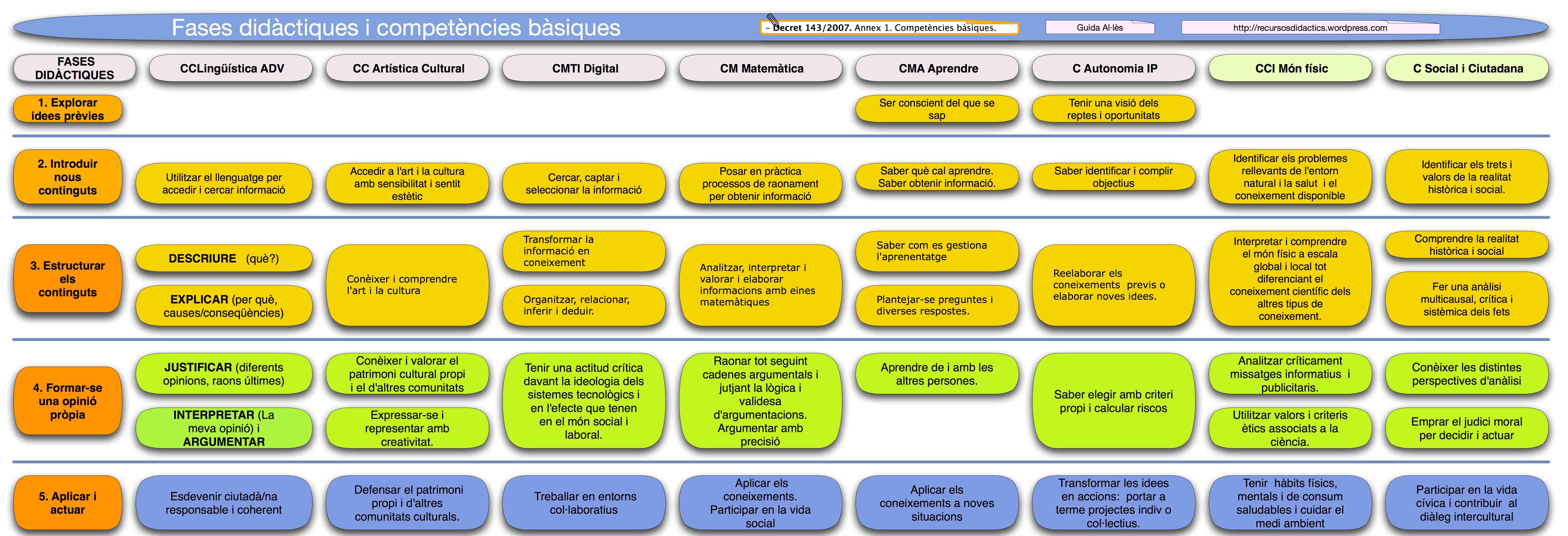 Competències bàsiques i fases didàctiques